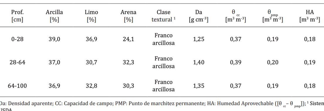Efecto del riego en cultivo de rosa mosqueta (Rosa canina L.)