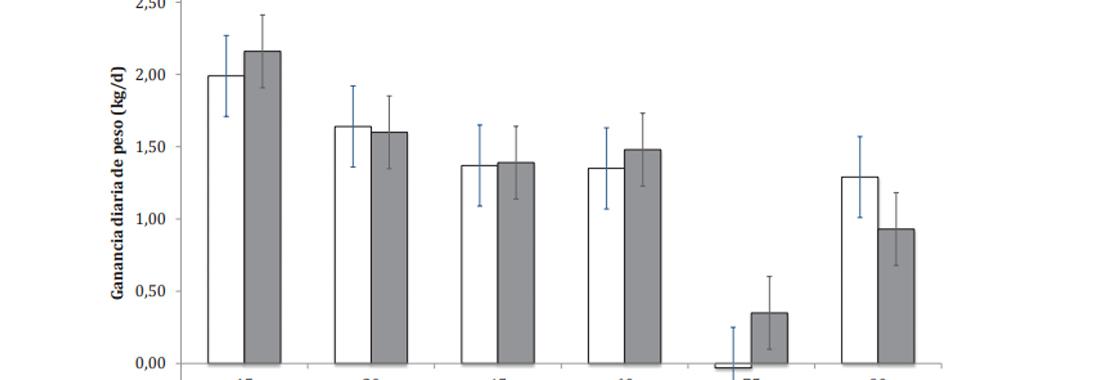 Efecto de la castración en la ganancia de peso durante la recría