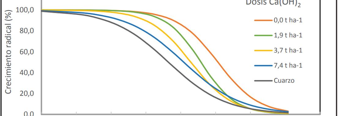 Variación de la biodisponibilidad de los herbicidas metsulfuron – metil y triasulfuron bajo distintas condiciones de encalado en dos suelos volcánicos del sur de Chile
